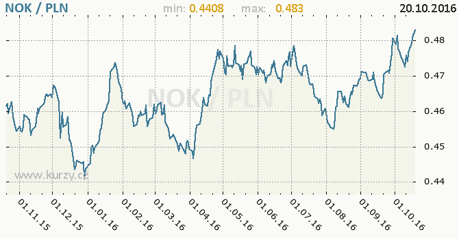 Graf polsk� zlot� a norsk� koruna