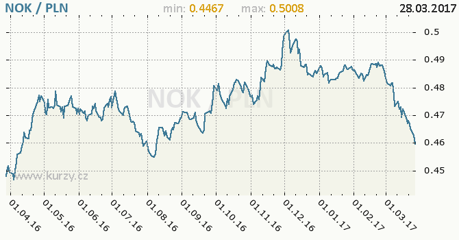 Graf polský zlotý a norská koruna
