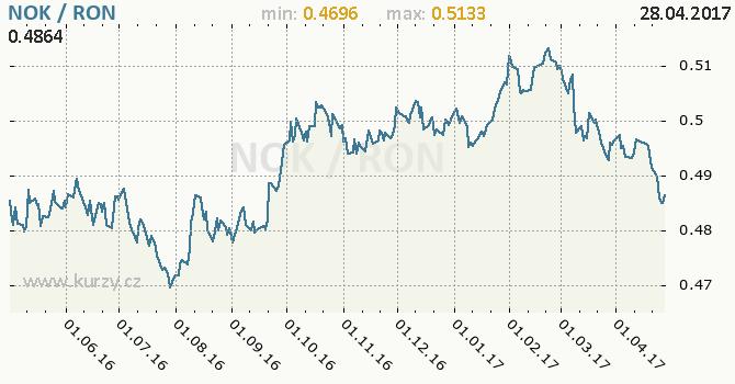 Graf rumunský nový lei a norská koruna
