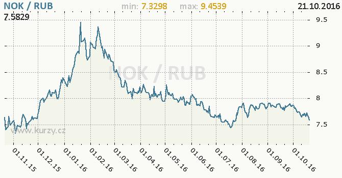 Graf rusk� rubl a norsk� koruna