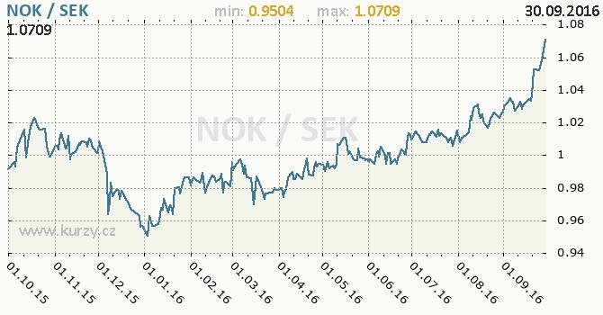 Graf �v�dsk� koruna a norsk� koruna