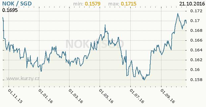 Graf singapursk� dolar a norsk� koruna