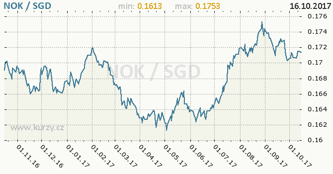 Graf singapurský dolar a norská koruna