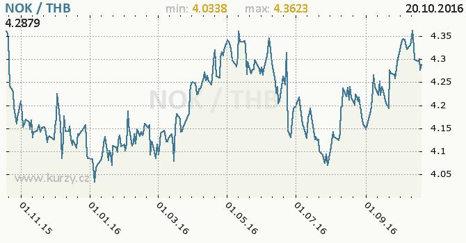 Graf thajsk� baht a norsk� koruna