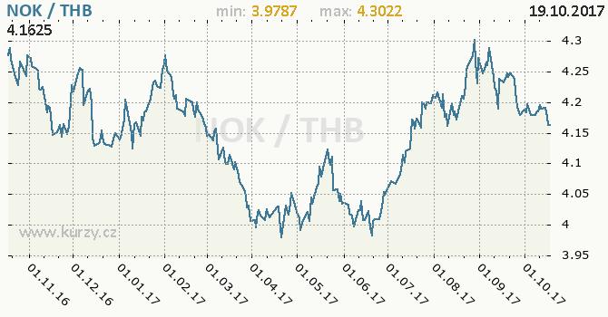 Graf thajský baht a norská koruna