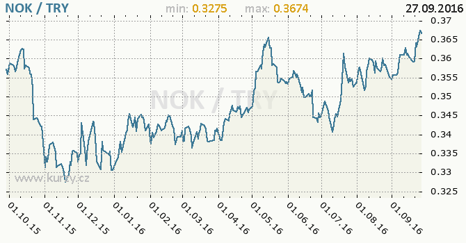 Graf tureck� lira a norsk� koruna