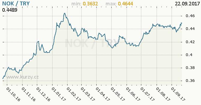 Graf turecká lira a norská koruna