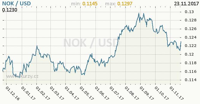 Graf americký dolar a norská koruna