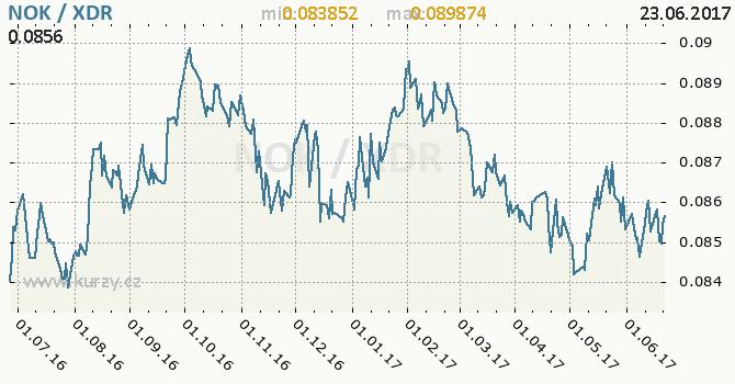 Graf MMF a norská koruna