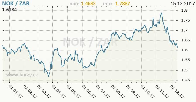 Graf jihoafrický rand a norská koruna