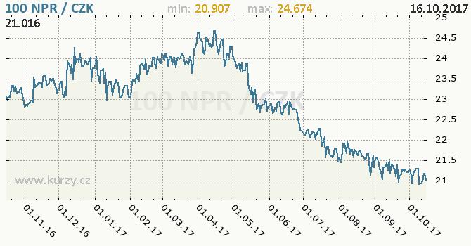 Graf česká koruna a nepálská rupie