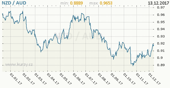 Graf australský dolar a novozélandský dolar