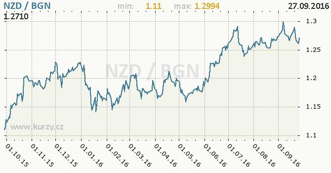 Graf bulharsk� lev a novoz�landsk� dolar