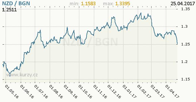 Graf bulharský lev a novozélandský dolar