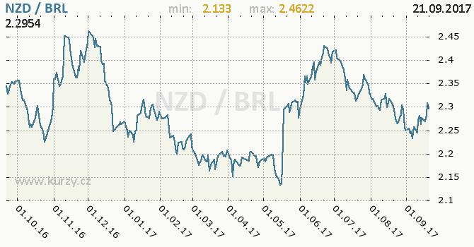 Graf brazilský real a novozélandský dolar