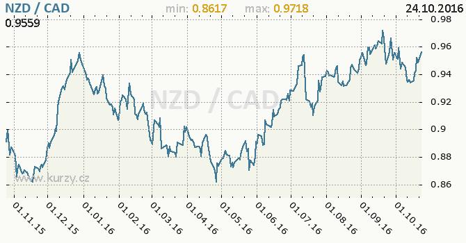 Graf kanadsk� dolar a novoz�landsk� dolar