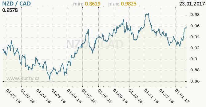 Graf kanadský dolar a novozélandský dolar