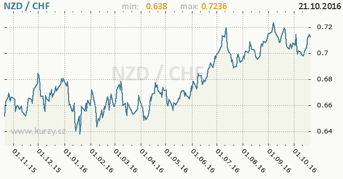 Graf �v�carsk� frank a novoz�landsk� dolar