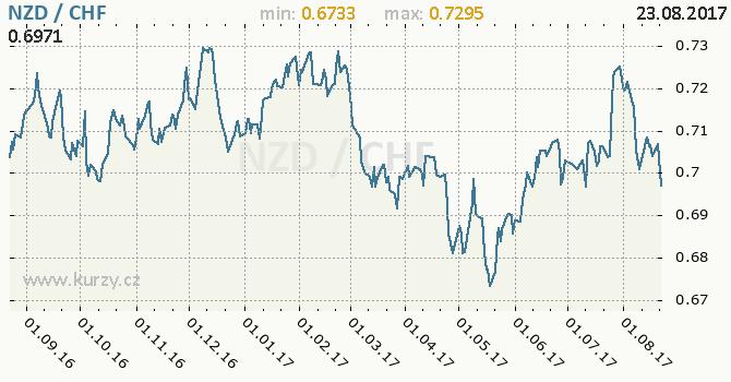 Graf švýcarský frank a novozélandský dolar