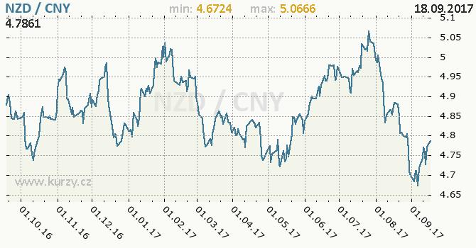 Graf čínský juan a novozélandský dolar