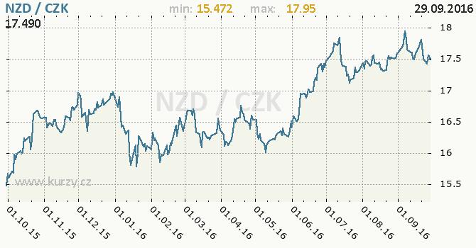 Graf �esk� koruna a novoz�landsk� dolar