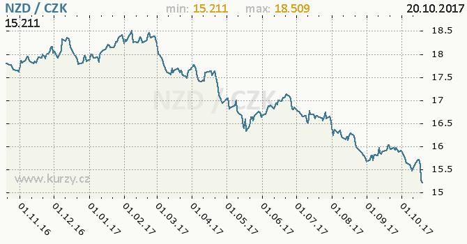 Graf česká koruna a novozélandský dolar