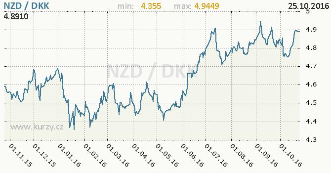 Graf d�nsk� koruna a novoz�landsk� dolar