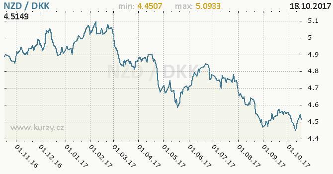 Graf dánská koruna a novozélandský dolar