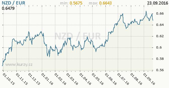 Graf euro a novoz�landsk� dolar