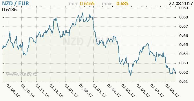 Graf euro a novozélandský dolar