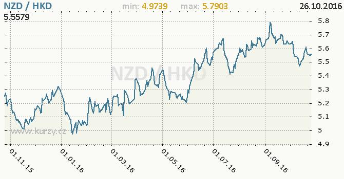Graf hongkongsk� dolar a novoz�landsk� dolar