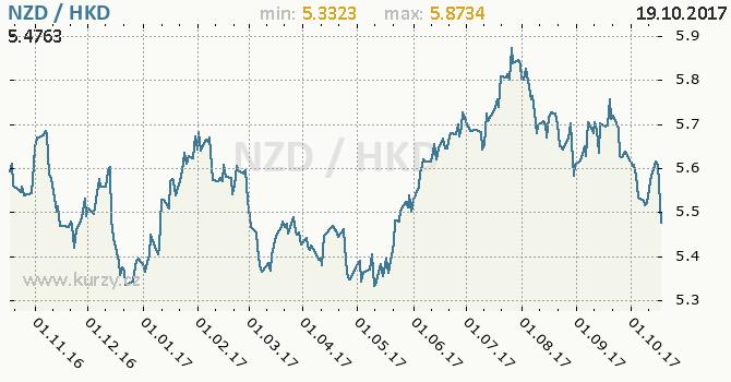 Graf hongkongský dolar a novozélandský dolar