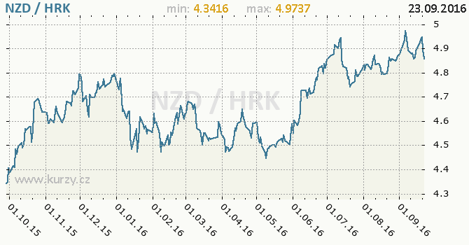 Graf chorvatsk� kuna a novoz�landsk� dolar