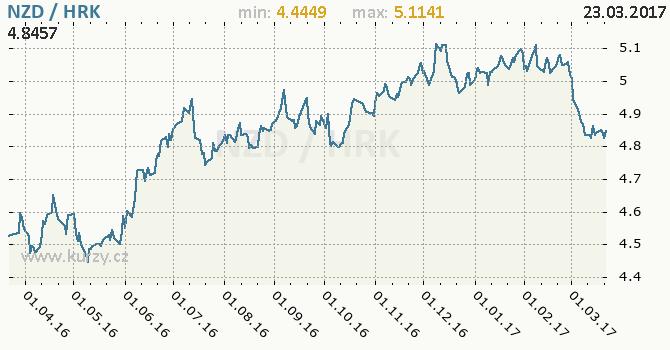 Graf chorvatská kuna a novozélandský dolar