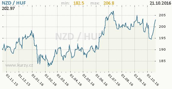 Graf ma�arsk� forint a novoz�landsk� dolar