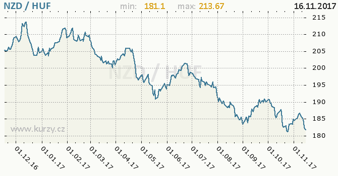 Graf maďarský forint a novozélandský dolar