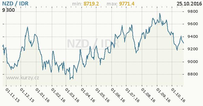 Graf indon�sk� rupie a novoz�landsk� dolar