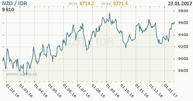 Graf indonéská rupie a novozélandský dolar