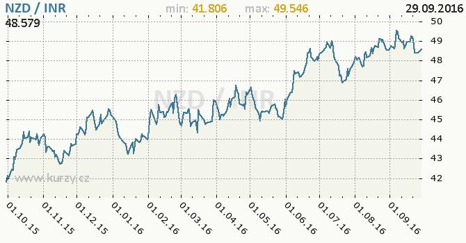 Graf indick� rupie a novoz�landsk� dolar