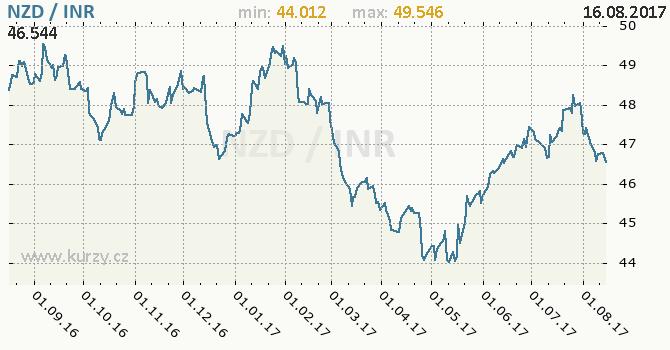 Graf indická rupie a novozélandský dolar