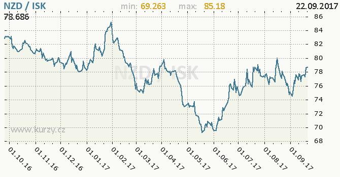 Graf islandská koruna a novozélandský dolar
