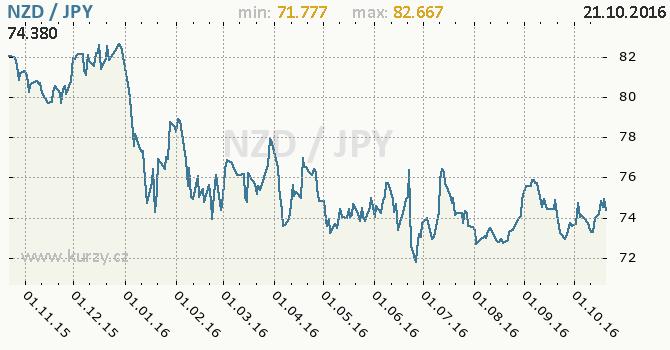 Graf japonsk� jen a novoz�landsk� dolar