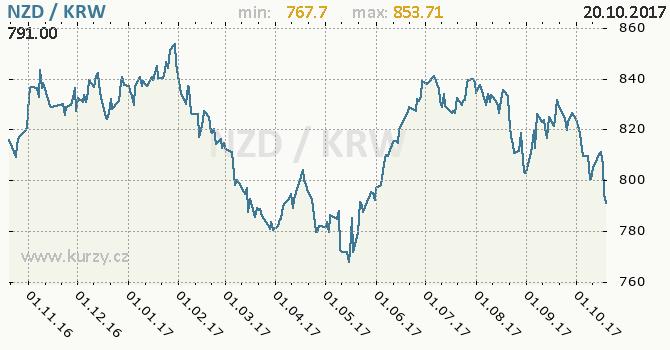 Graf jihokorejský won a novozélandský dolar