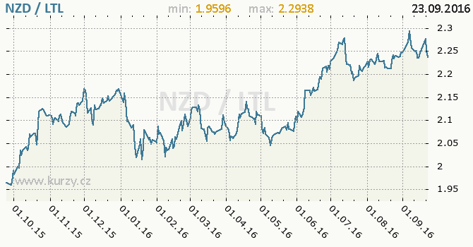 Graf litevsk� litas a novoz�landsk� dolar