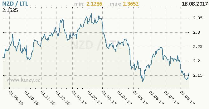 Graf litevský litas a novozélandský dolar