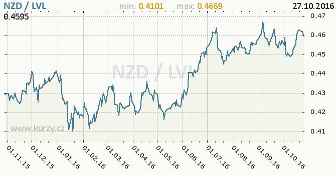 Graf loty�sk� lat a novoz�landsk� dolar