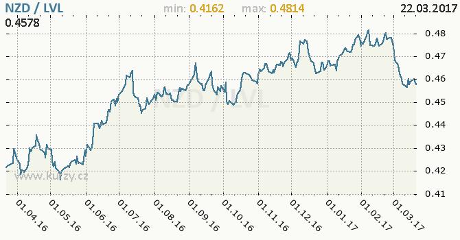 Graf lotyšský lat a novozélandský dolar