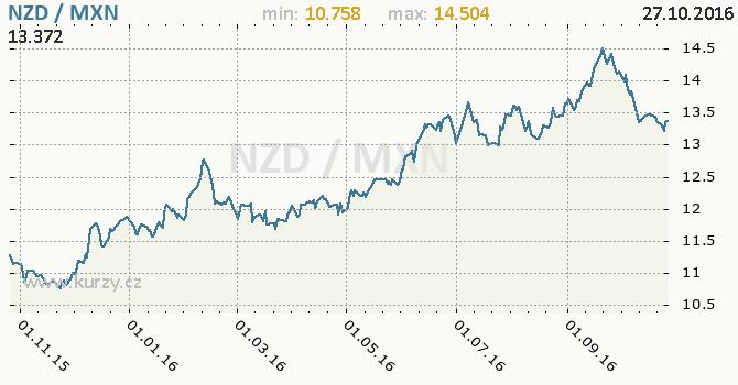 Graf mexick� peso a novoz�landsk� dolar