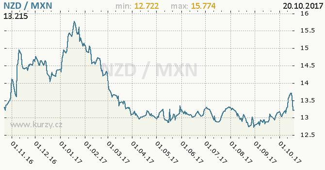Graf mexické peso a novozélandský dolar