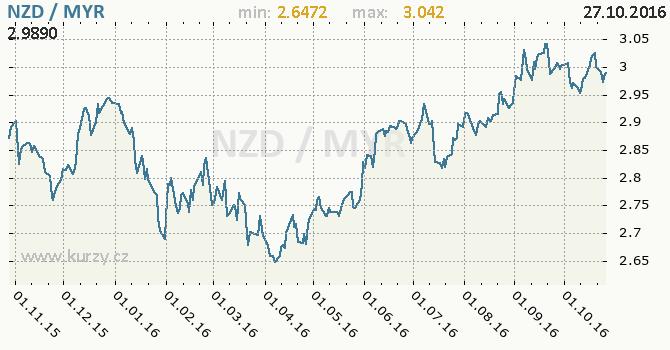 Graf malajsijsk� ringgit a novoz�landsk� dolar